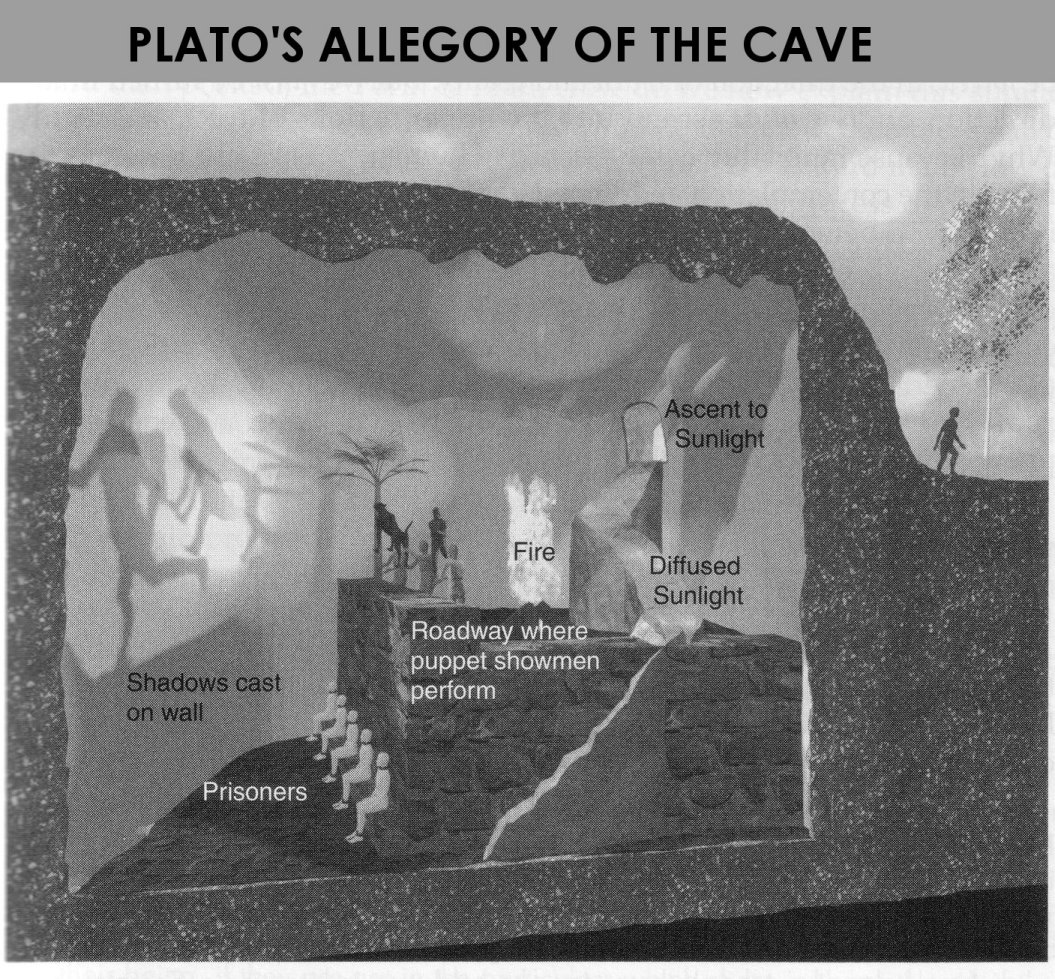 the journey of socrates in the parable of the cave Start studying philosophy midterm: part 1 describe how the people in the cave are situated in plato's parable i agree with socrates and his point is.